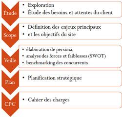 planification stratégique référencement SEO