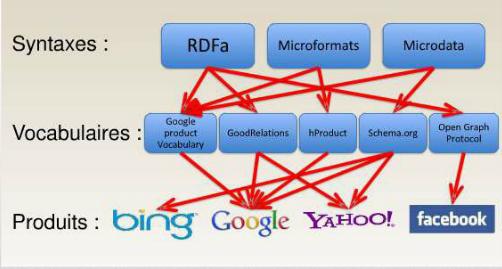 microformats rdfa microdata schema tags sémantiques