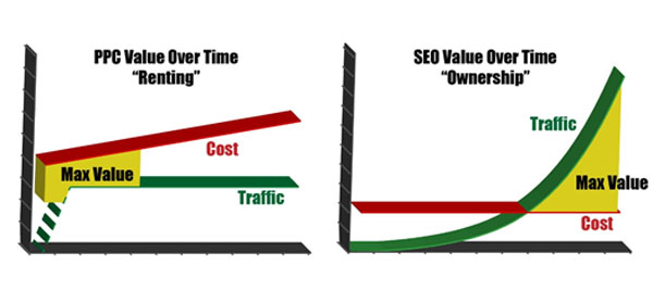 seo versus ppc value over time