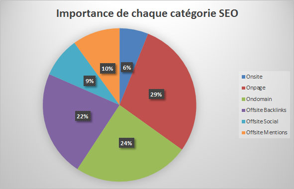 importance facteurs seo catégorie google
