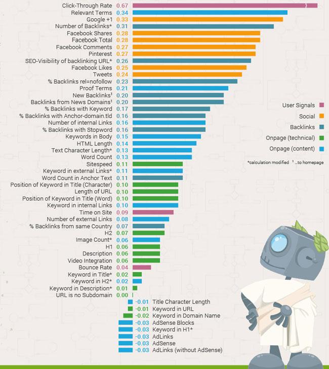 infographic seo ranking factors searchmetrics 2014