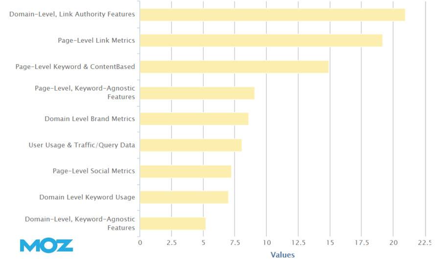 moz google overall algorithm breakdown 2013