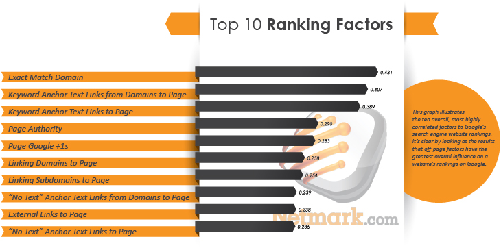 top 10 factors Netmark 2014