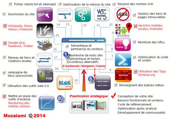 référencement SEO google 20 étapes par mozalami 2014