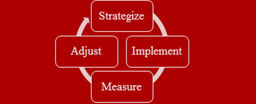SEO strategize implement measure adjust mozalami