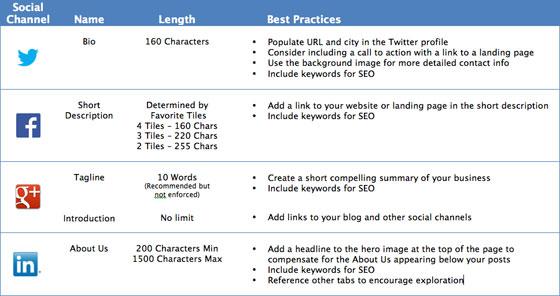 top5 social media guideline démarrage