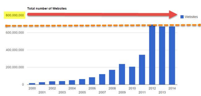 total number websites 2014 mozalami