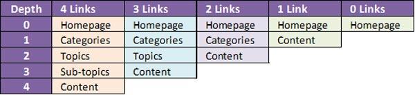 interlinking liens internes contenu seo