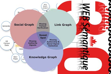 web semantqiue knowledge schema mozalami