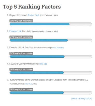 ancres textes top ranking factor Mozalami