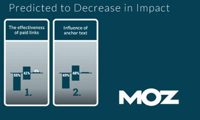 ranking factors decrease backlinks Medialic
