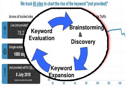 opportunités seo keyword mot clés 2017