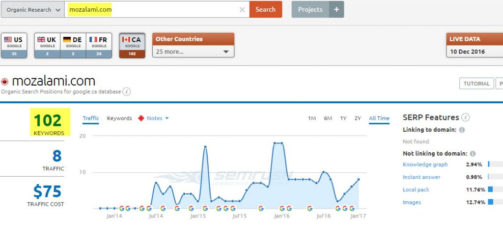semrush analyse mozlami 2017
