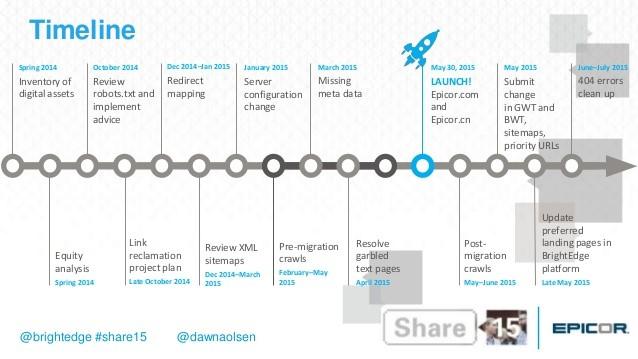 preparation site migration timeline 2017