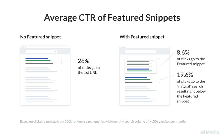 ahrefs-featured-snippets-ctr-mozalami