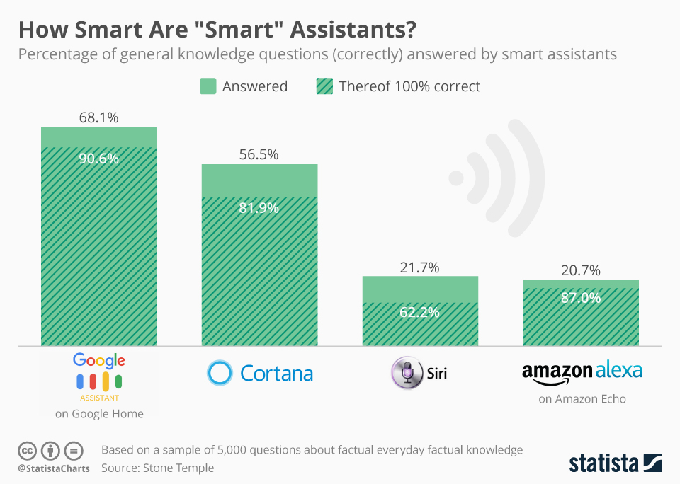 smart-assistants-google-cortana-siri-alexa