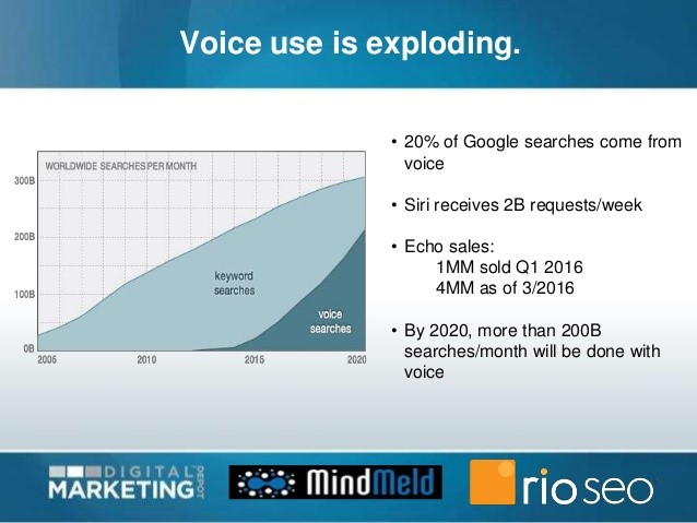 voice-search-exploding