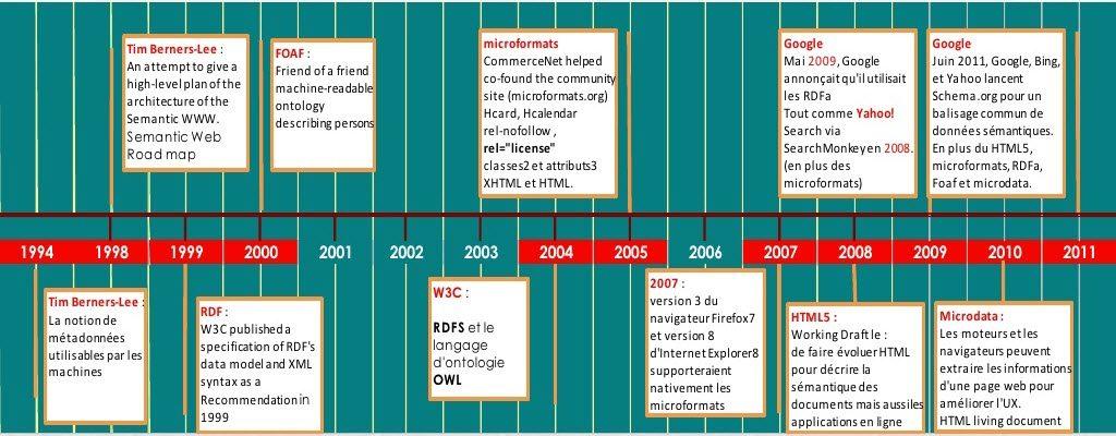 web-30-web-semantique-historique