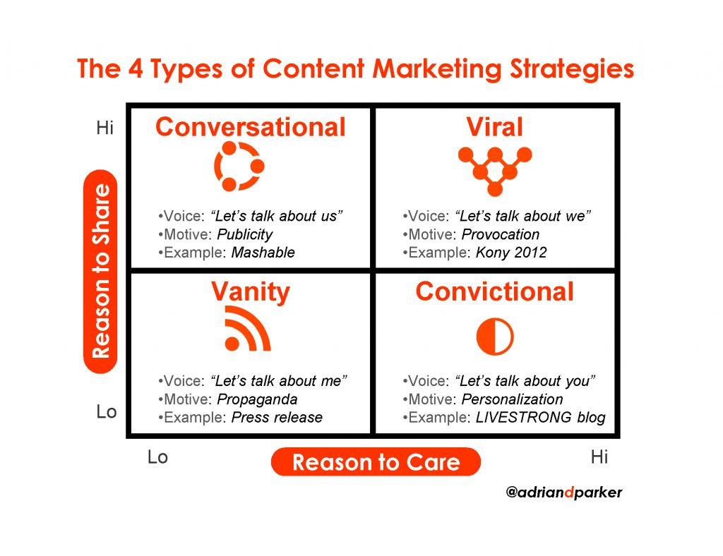 4 types of content marketing strategies