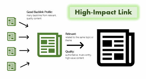 backlink-impact-quality