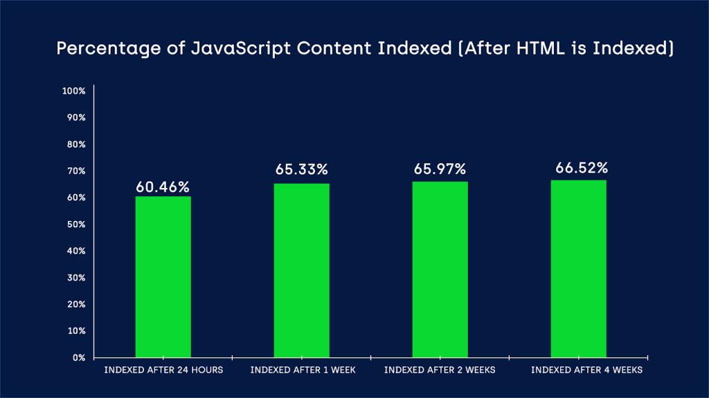 percentage-of-js-content-indexed-seo-2020