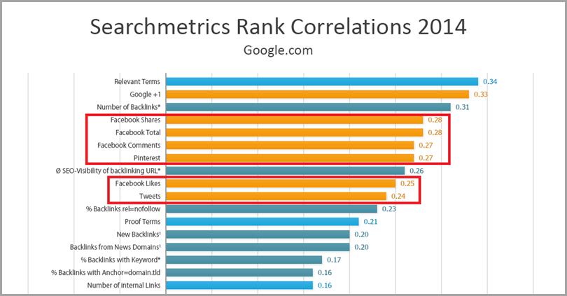 search-metrics-correlations