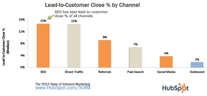 SEO-has-best-lead-to-customer-close-rate