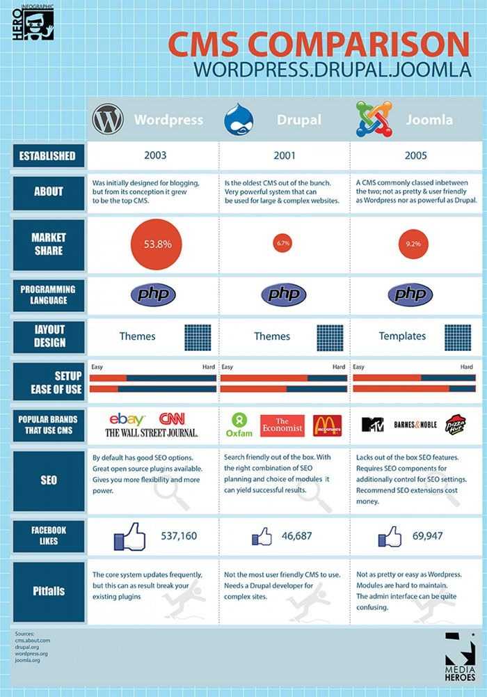 cms comparison wordpress-drupal-joomla