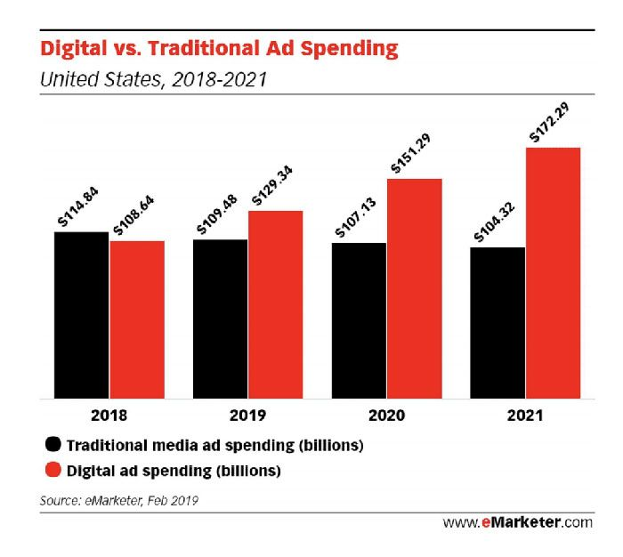digital-versus-traditional-marketing