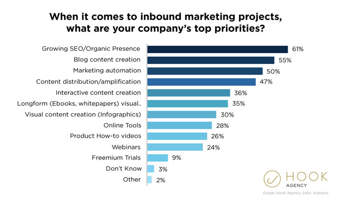 marketing-priorities-seo-inbound-budget-statistics-graphs-2020