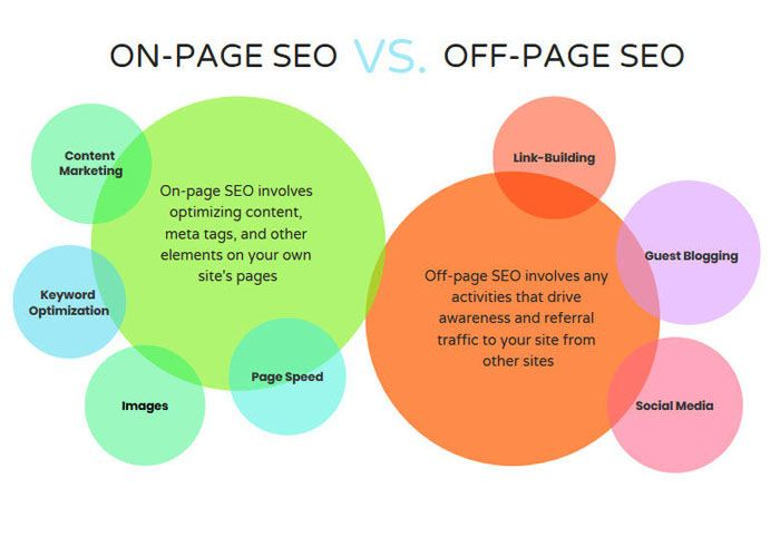 on-page-seo-versus-off-page-seo