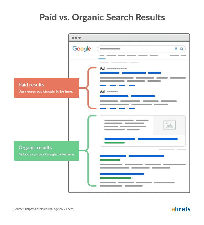 organic-vs-paid-results-SEO