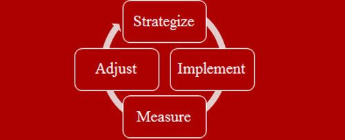strategize-implement-measure-adjust-seo-mozalami