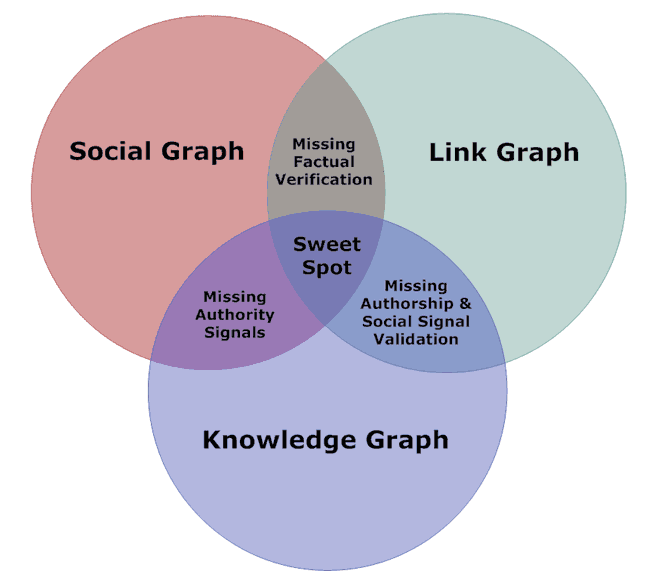 social-knowledge-link-graph