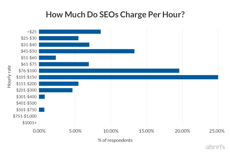 How-Much-Do-SEOs-Charge-Per-Hour