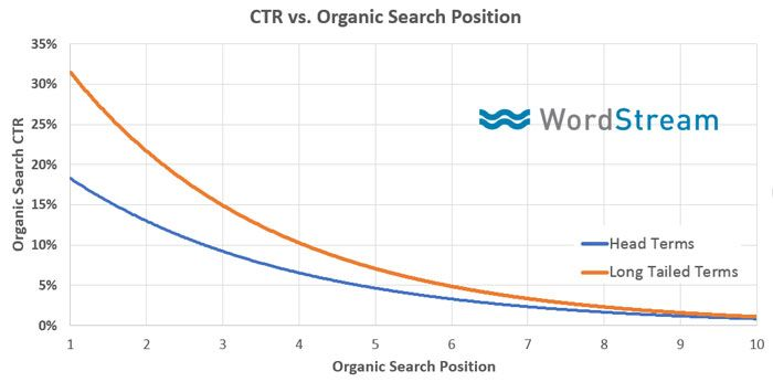 ctr strategie seo