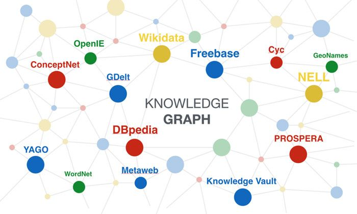 knowledge-graphe-databases