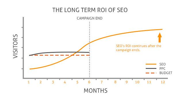 seo-generates-revenue-for-long-time