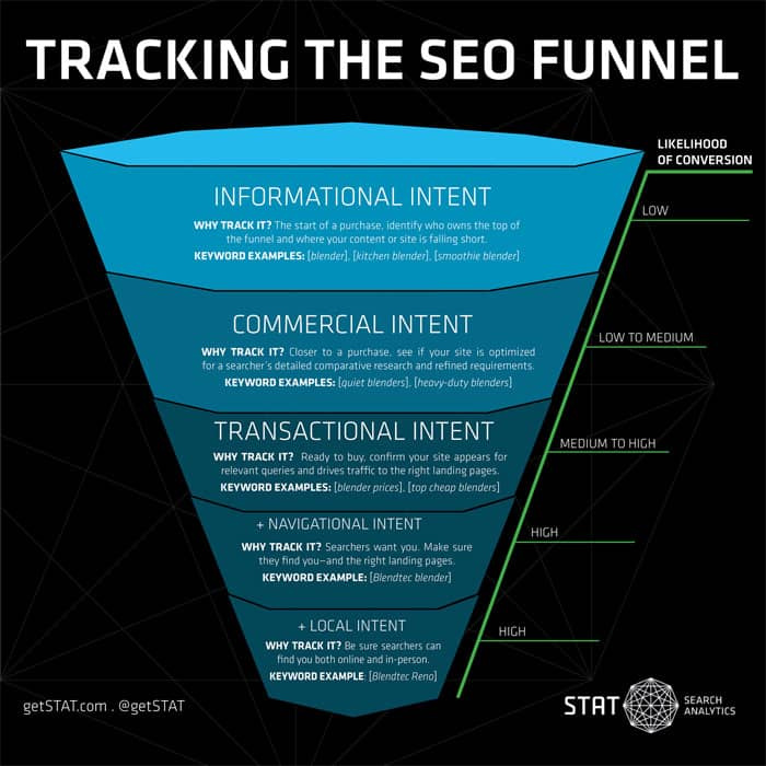 Tracking-the-SEO-funnel-stat