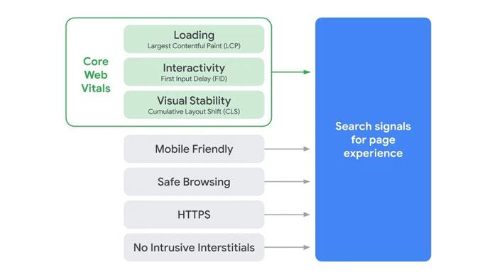 Page experience par Google