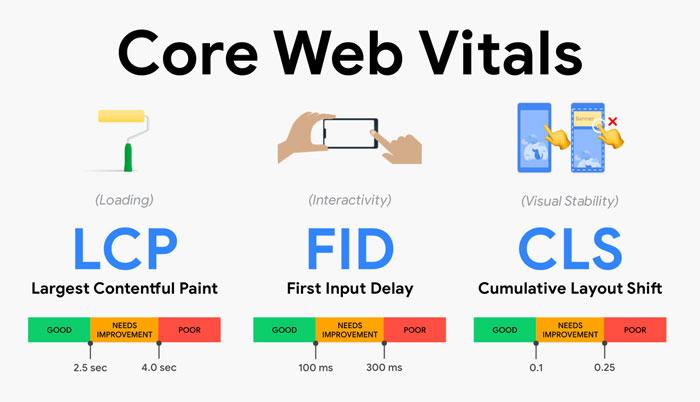 Facteurs de classement 2020 : Core Web Vitals