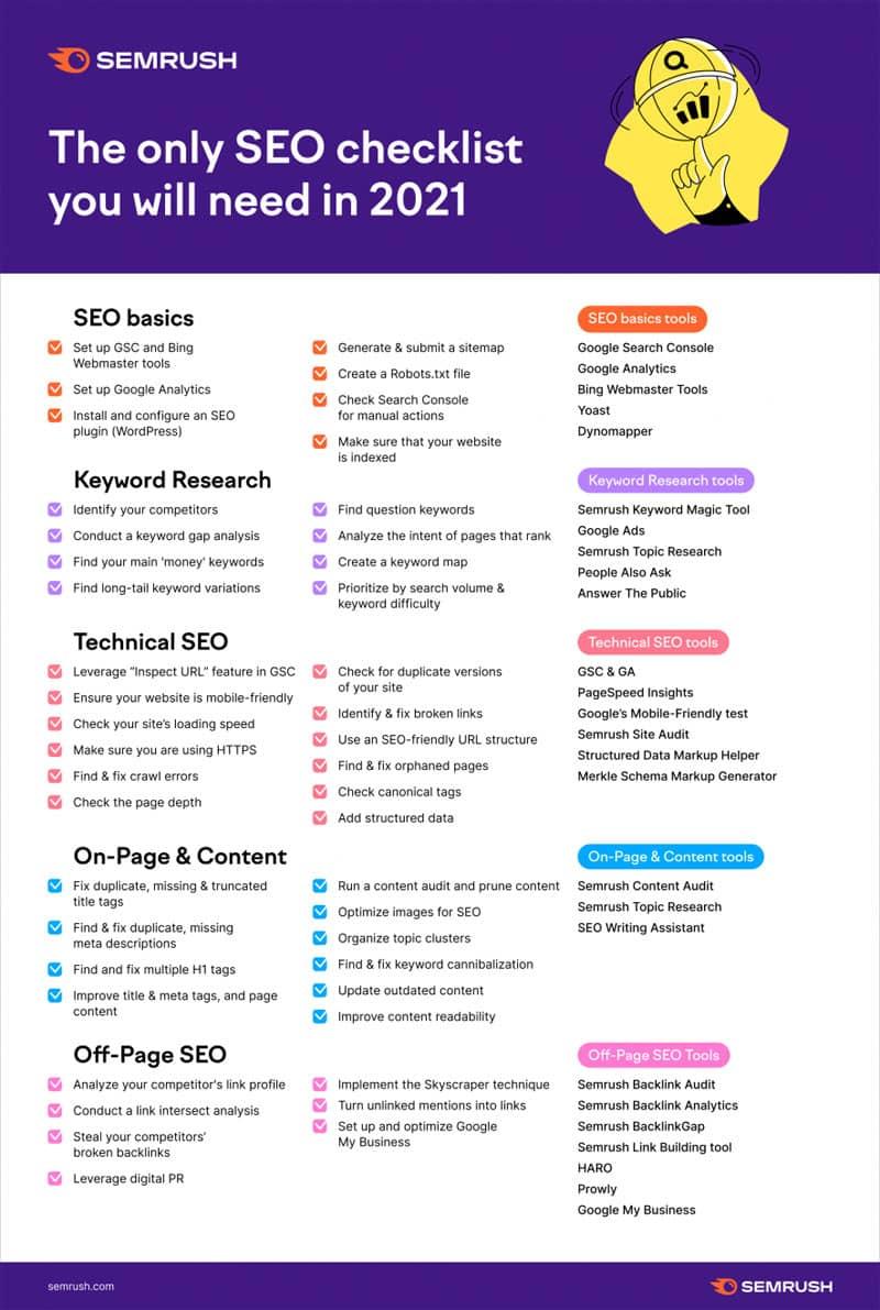 checklist-seo-2021