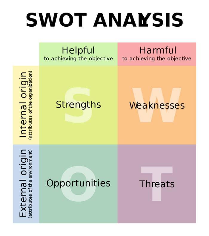 swot-matrix-seo