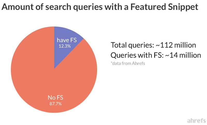 search-queries-with-featured-snippets