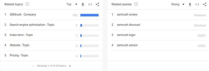 semrush-entite-web